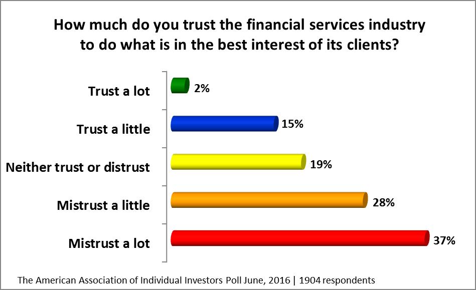 Trust poll